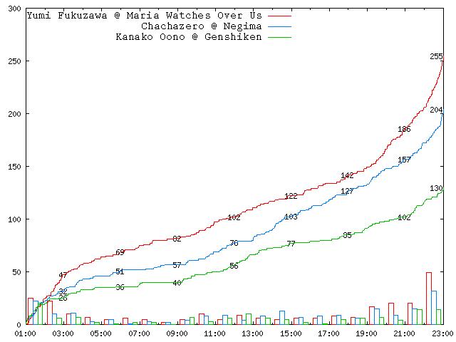 2005-round-1-a03