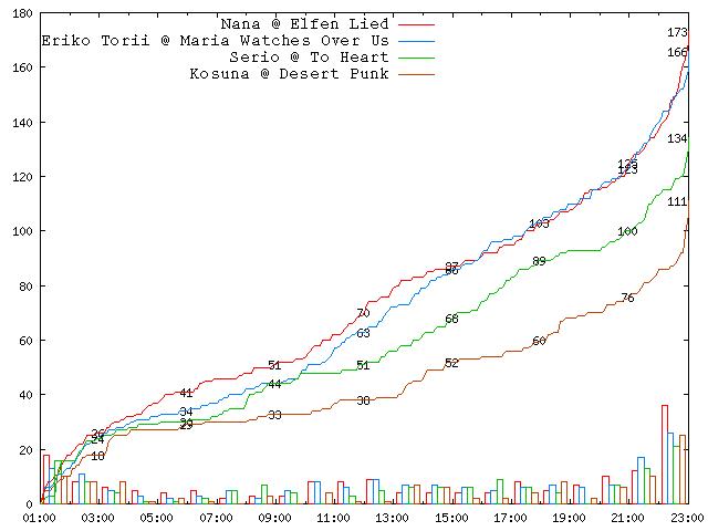 2005-round-1-b01