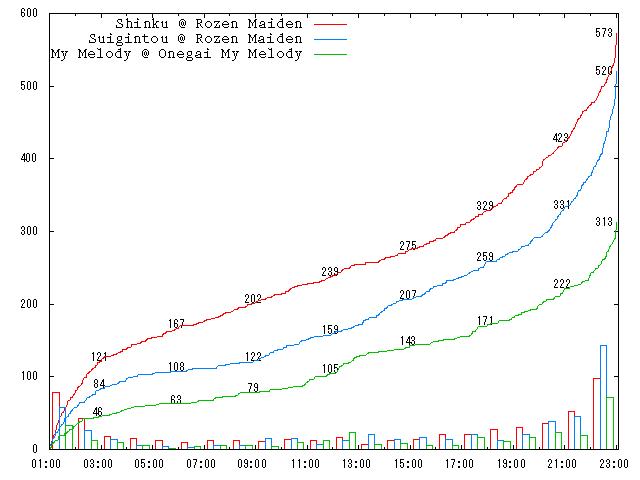 2005-round-2-b02