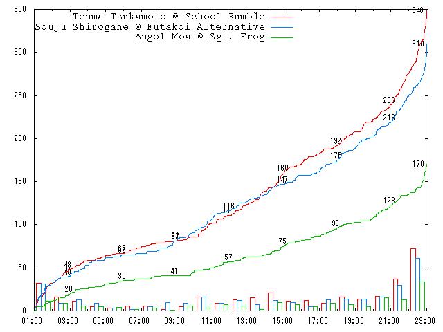 2005-round-2-f04