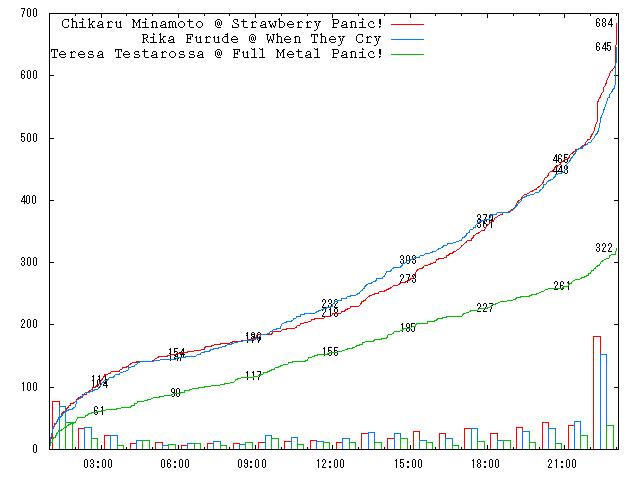 2006-round-2-c02