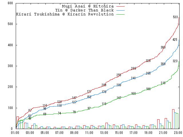 2007-round-1-d10