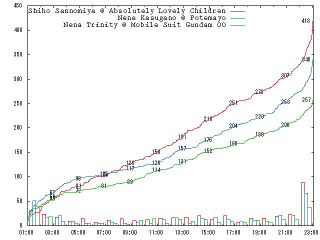 2008-round-1-b11