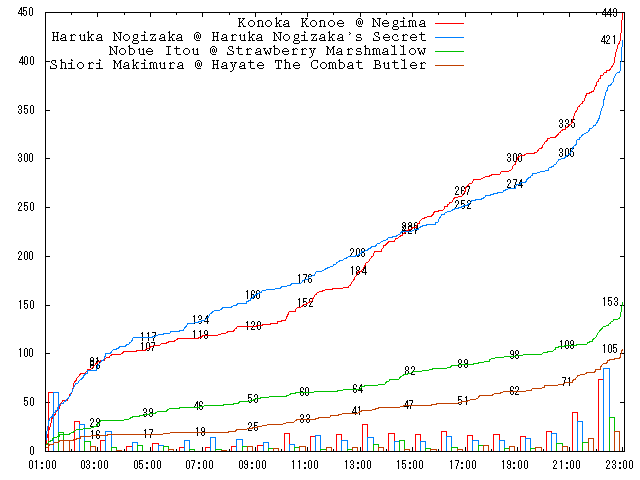 2009-round-1-c09