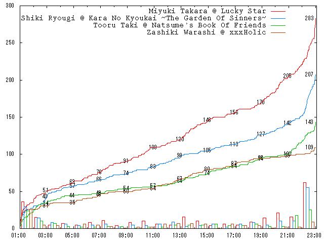 2009-round-1-e10