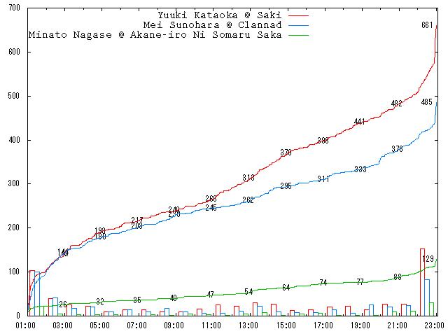 2009-round-2-a03