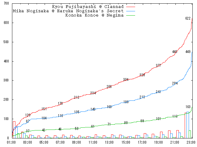 2009-round-2-c03