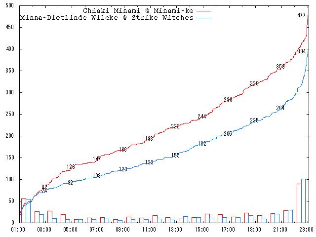2009-round-3-a01