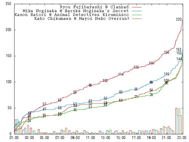2010-round-1-b02