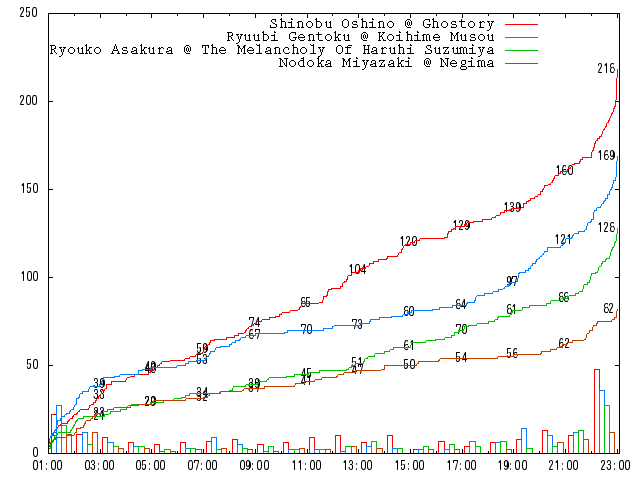 2010-round-1-b08