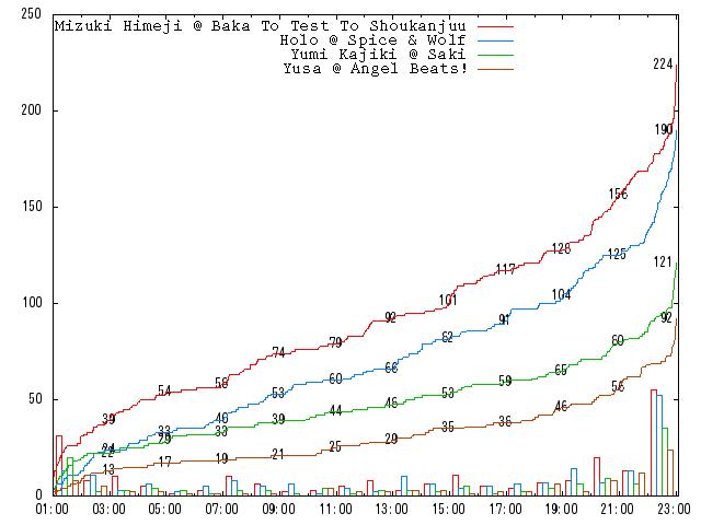 2010-round-1-c02