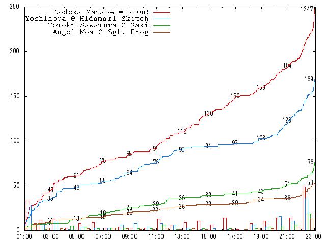 2010-round-1-c03