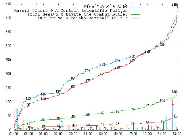 2010-round-1-c05