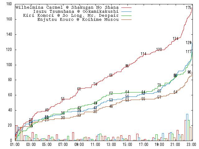 2010-round-1-d03