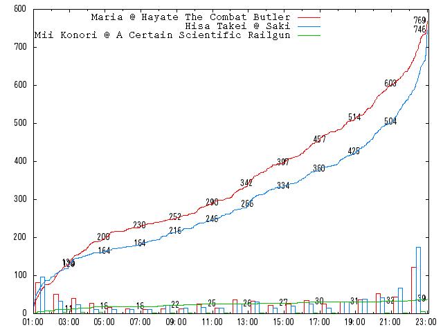 2010-round-2-c02