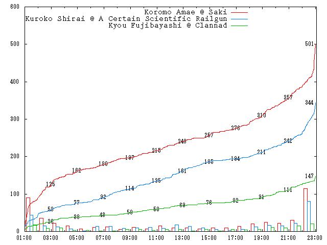 2010-round-2-d02